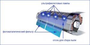 Работа фотокаталитического фильтра